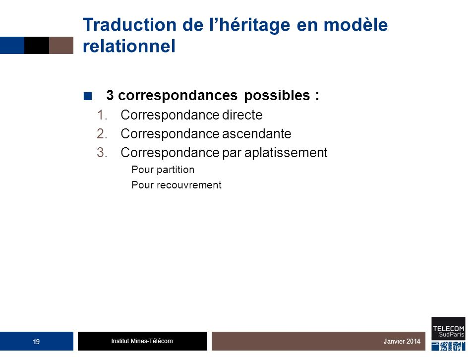 Institut Mines-Télécom Traduction de lhéritage en modèle relationnel 3 correspondances possibles : 1.Correspondance directe 2.Correspondance ascendant
