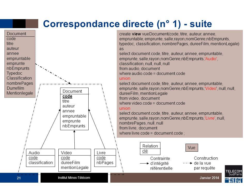 Institut Mines-Télécom Correspondance directe (n° 1) - suite Janvier 2014 Document code titre auteur annee empruntable emprunte nbEmprunts Audio code