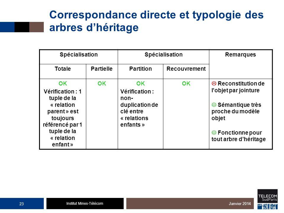 Institut Mines-Télécom Correspondance directe et typologie des arbres dhéritage Spécialisation Remarques TotalePartiellePartitionRecouvrement OK Vérif