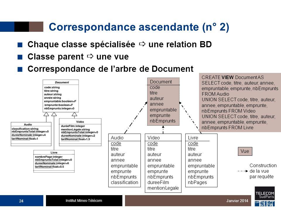 Institut Mines-Télécom Correspondance ascendante (n° 2) Chaque classe spécialisée une relation BD Classe parent une vue Correspondance de larbre de Do
