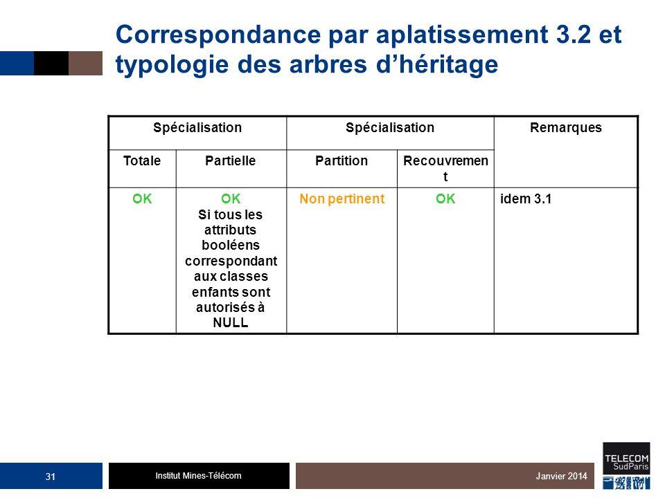Institut Mines-Télécom Correspondance par aplatissement 3.2 et typologie des arbres dhéritage Spécialisation Remarques TotalePartiellePartitionRecouvr