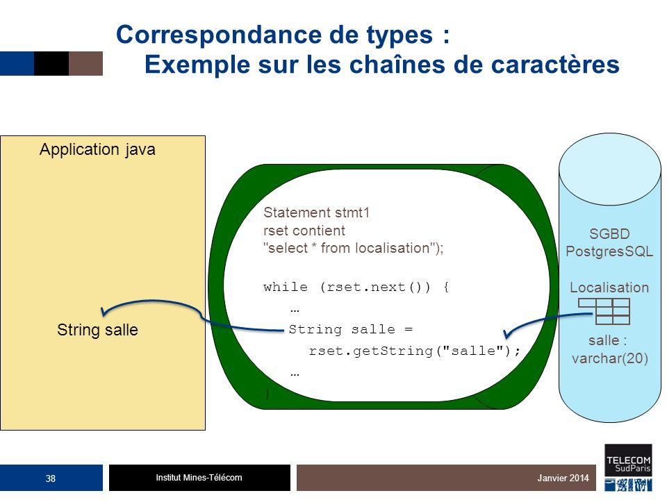 Institut Mines-Télécom Correspondance de types : Exemple sur les chaînes de caractères Janvier 2014 Application java String salle SGBD PostgresSQL Loc