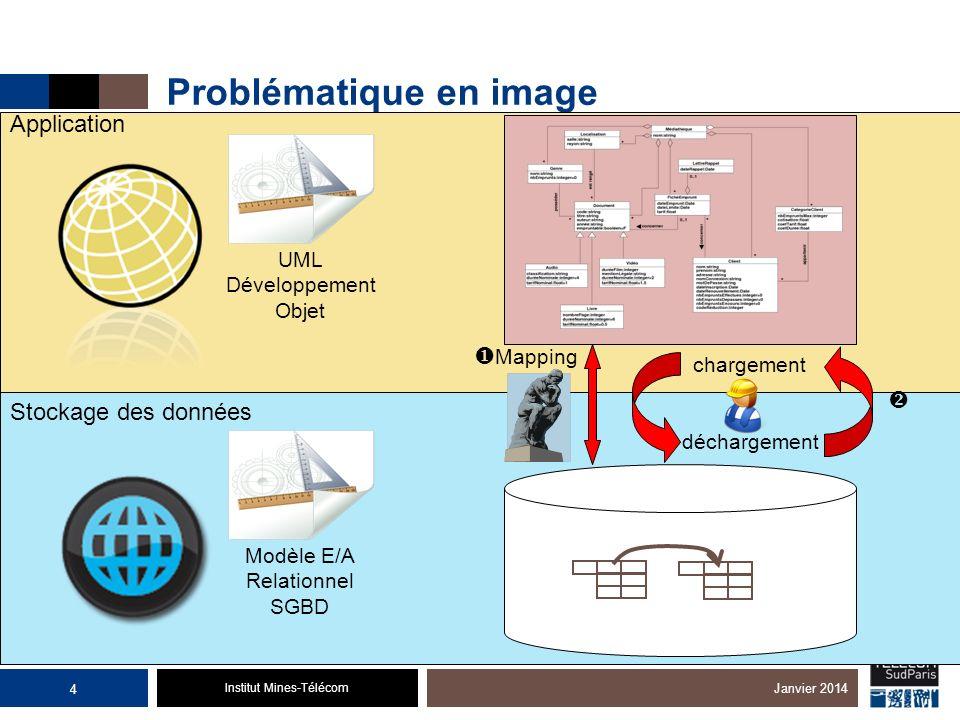 Institut Mines-Télécom Problématique en image Janvier 2014 Stockage des données Application Mapping chargement déchargement UML Développement Objet Mo