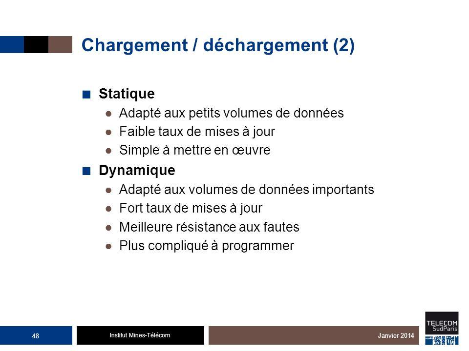 Institut Mines-Télécom Chargement / déchargement (2) Statique Adapté aux petits volumes de données Faible taux de mises à jour Simple à mettre en œuvr