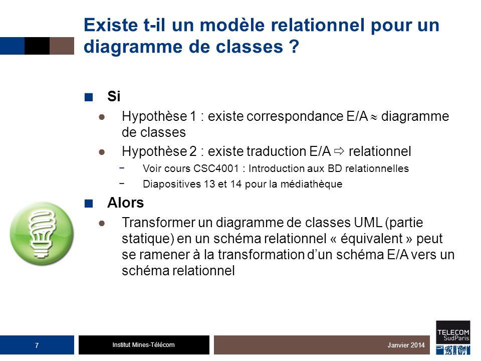 Institut Mines-Télécom Existe t-il un modèle relationnel pour un diagramme de classes ? Si Hypothèse 1 : existe correspondance E/A diagramme de classe