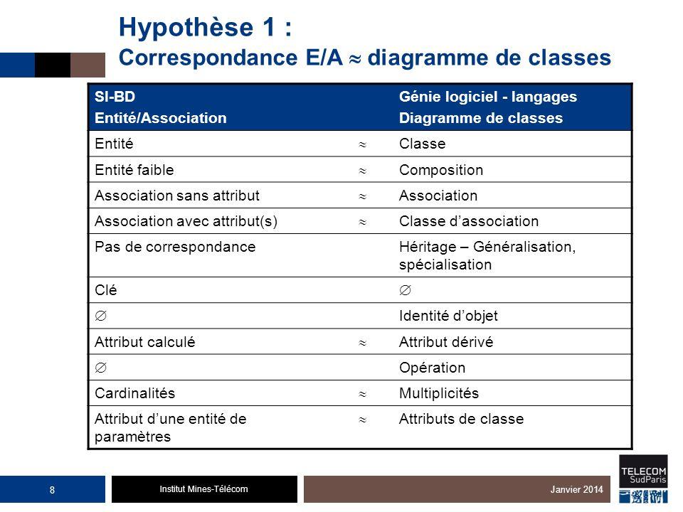 Institut Mines-Télécom Hypothèse 1 : Correspondance E/A diagramme de classes SI-BD Entité/Association Génie logiciel - langages Diagramme de classes E