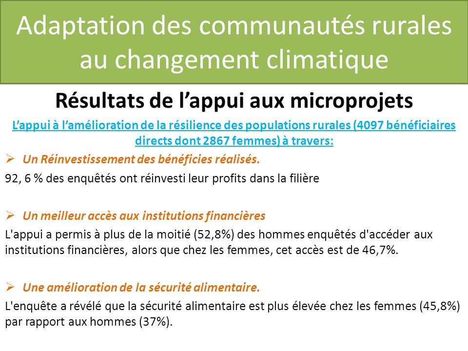 Adaptation des communautés rurales au changement climatique Résultats de lappui aux microprojets Lappui à lamélioration de la résilience des populations rurales (4097 bénéficiaires directs dont 2867 femmes) à travers: Un Réinvestissement des bénéficies réalisés.