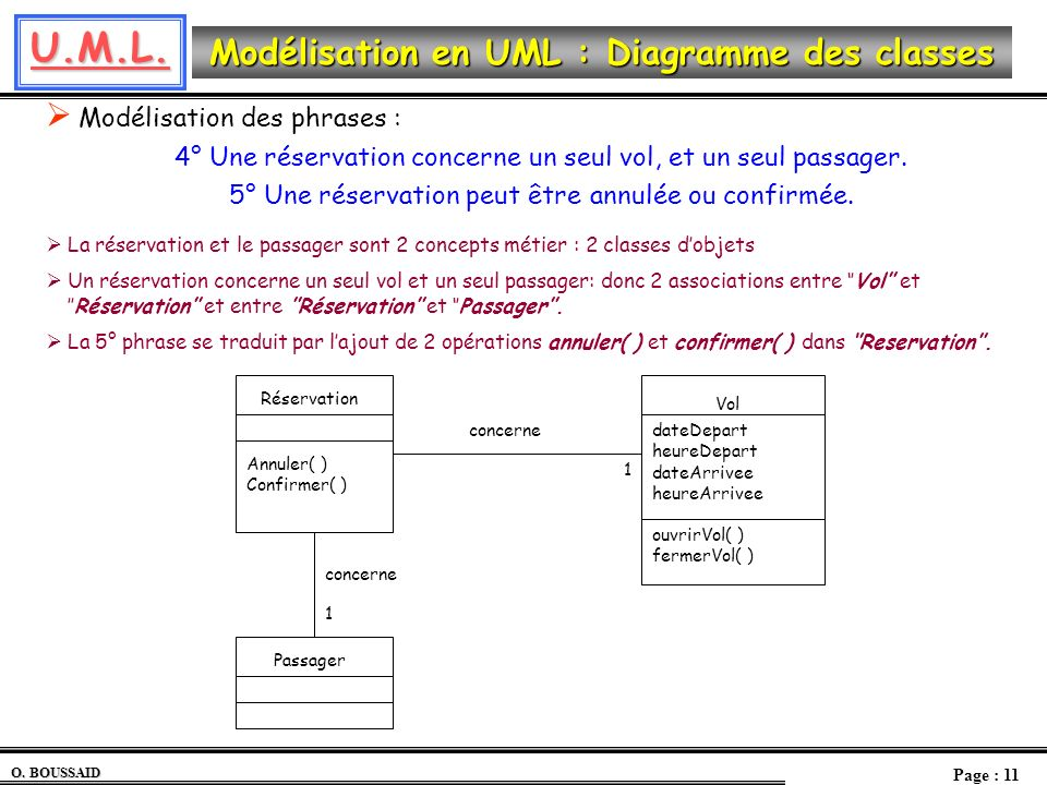 U.M.L. O. BOUSSAID Page : 11 Modélisation en UML : Diagramme des classes Modélisation des phrases : 4° Une réservation concerne un seul vol, et un seu