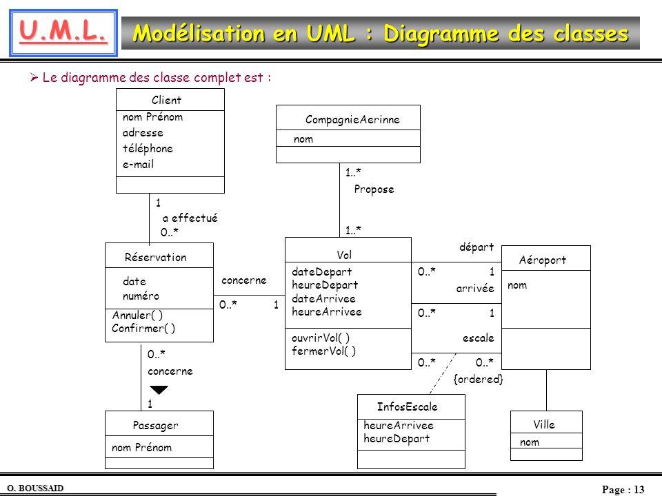 U.M.L. O. BOUSSAID Page : 13 Modélisation en UML : Diagramme des classes Le diagramme des classe complet est : Vol ouvrirVol( ) fermerVol( ) dateDepar