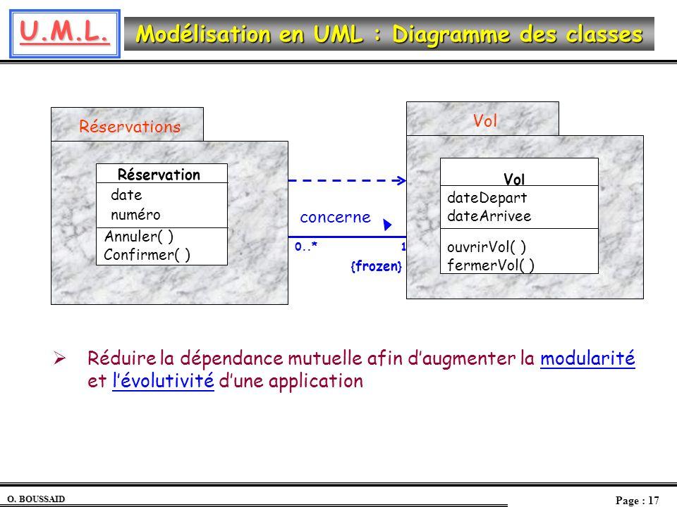 U.M.L. O. BOUSSAID Page : 17 Modélisation en UML : Diagramme des classes Réduire la dépendance mutuelle afin daugmenter la modularité et lévolutivité