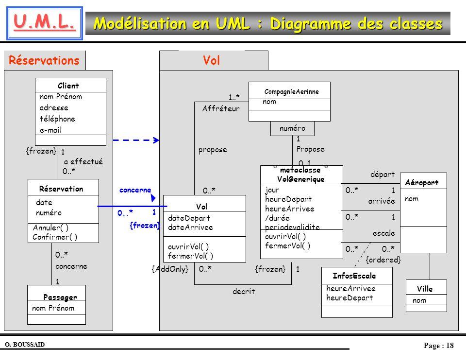 U.M.L. O. BOUSSAID Page : 18 Modélisation en UML : Diagramme des classes Réservations Réservation Annuler( ) Confirmer( ) Client a effectué 0..* 1 1 c