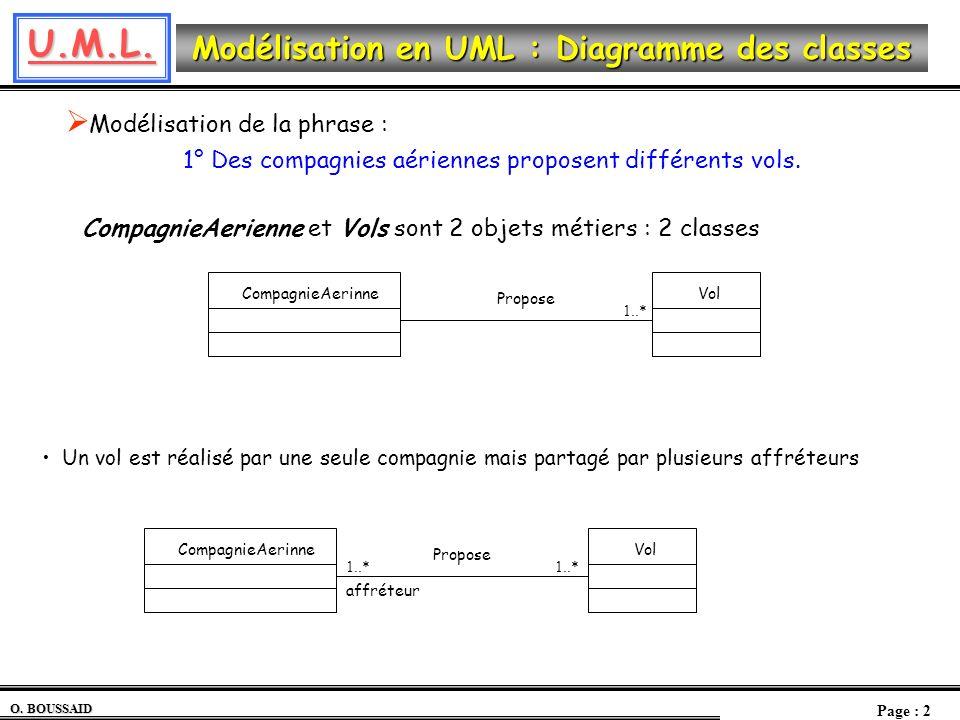 U.M.L. O. BOUSSAID Page : 2 Modélisation en UML : Diagramme des classes CompagnieAerinneVol Propose 1..* Modélisation de la phrase : 1° Des compagnies