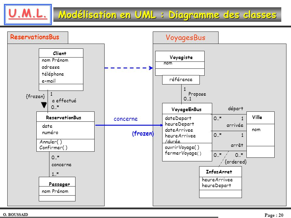 U.M.L. O. BOUSSAID Page : 20 Modélisation en UML : Diagramme des classes concerne VoyagesBus InfosArret heureArrivee heureDepart VoyageEnBus ouvrirVoy