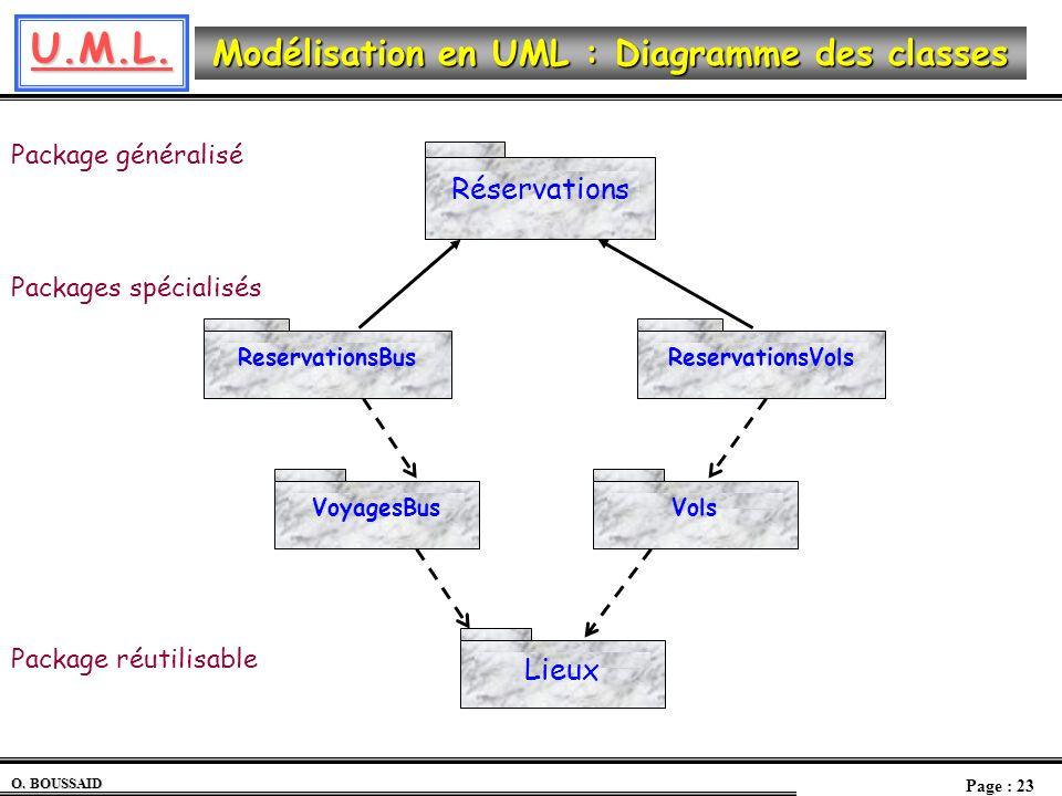 U.M.L. O. BOUSSAID Page : 23 Modélisation en UML : Diagramme des classes VolsVoyagesBus Lieux Package réutilisable ReservationsBus Réservations Reserv