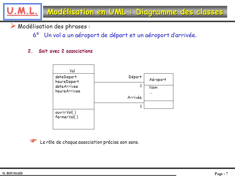 U.M.L. O. BOUSSAID Page : 7 Modélisation en UML : Diagramme des classes Modélisation des phrases : 6° Un vol a un aéroport de départ et un aéroport da