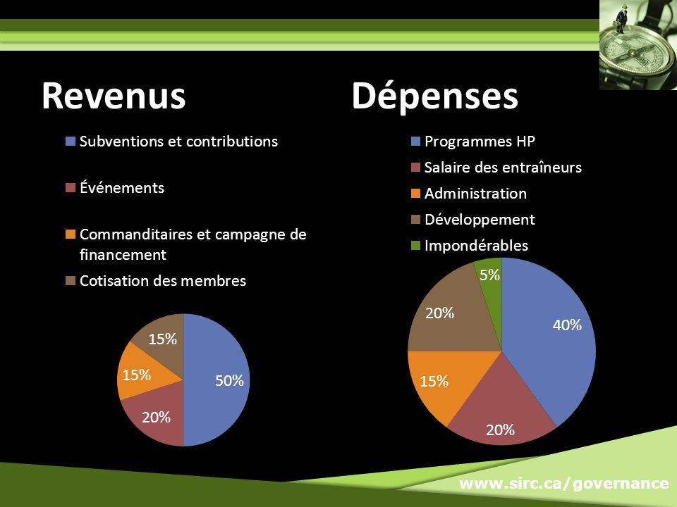 www.sirc.ca/governance RevenusDépenses