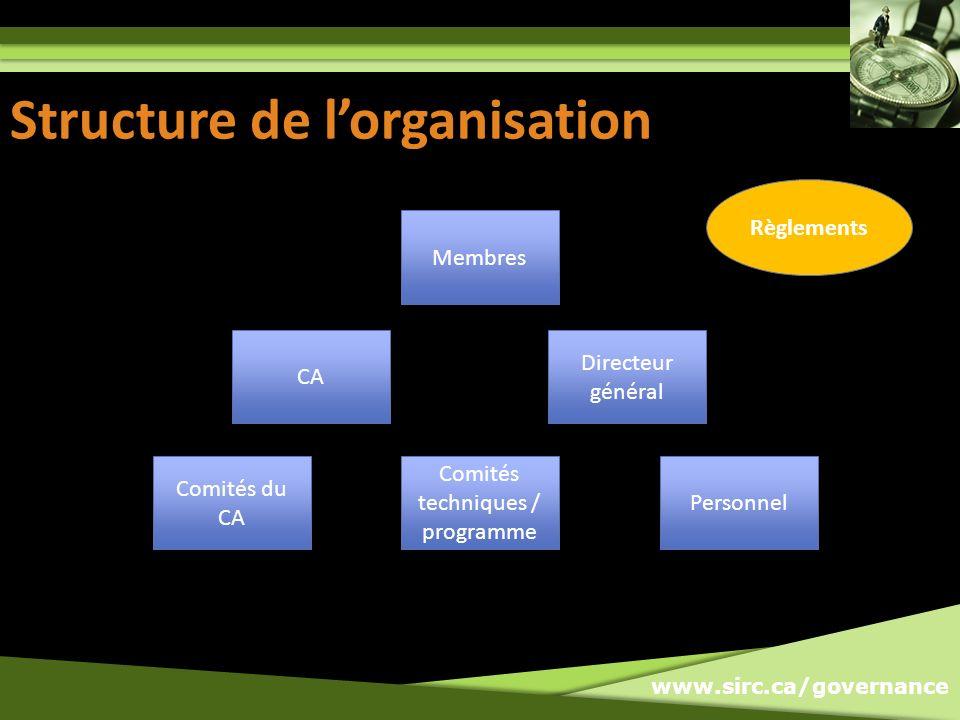 www.sirc.ca/governance Structure de lorganisation Membres CA Directeur général Personnel Comités techniques / programme Comités du CA Règlements