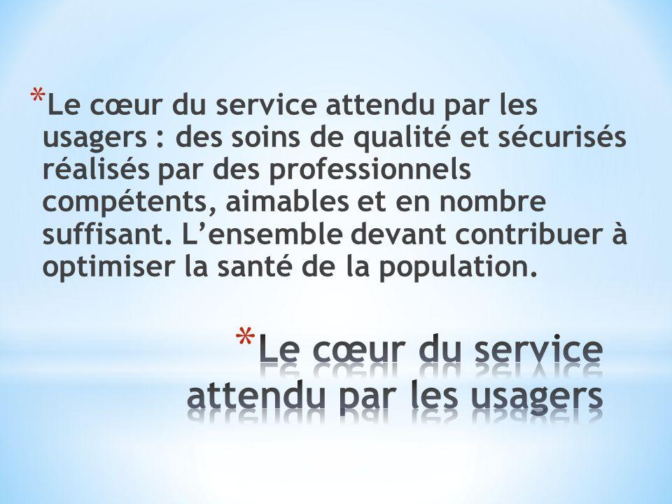 * Le cœur du service attendu par les usagers : des soins de qualité et sécurisés réalisés par des professionnels compétents, aimables et en nombre suf