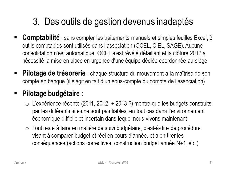 3. Des outils de gestion devenus inadaptés Comptabilité : sans compter les traitements manuels et simples feuilles Excel, 3 outils comptables sont uti
