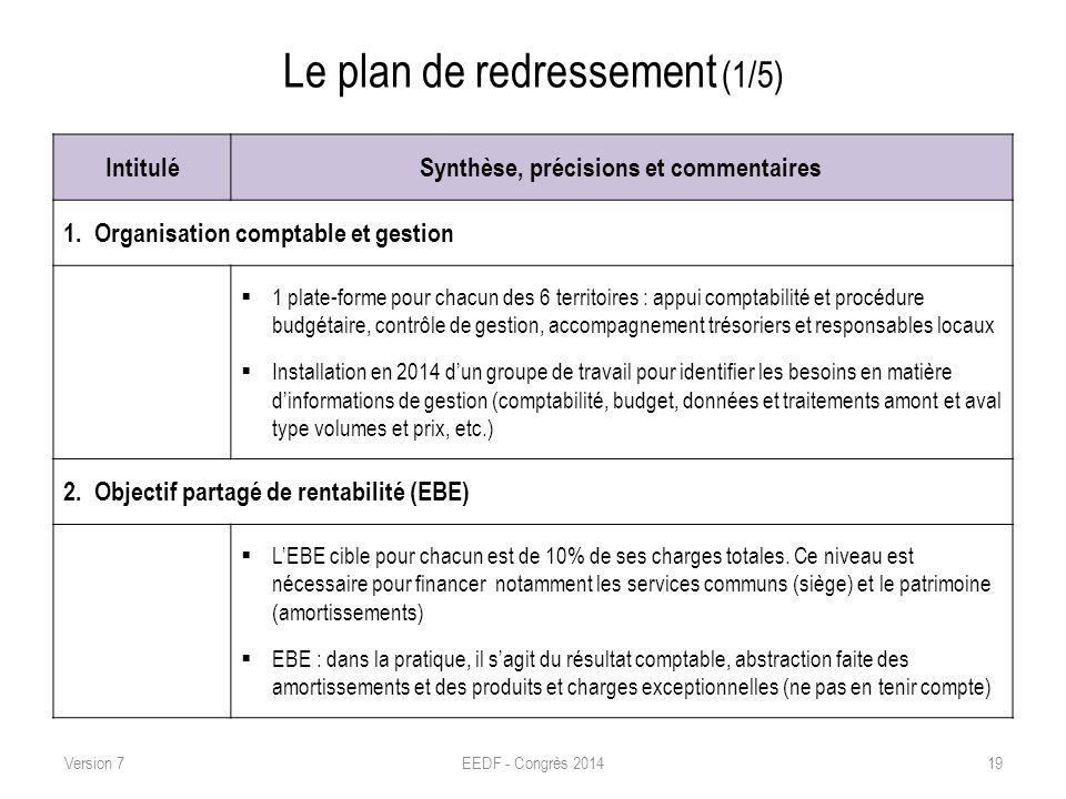 Le plan de redressement (1/5) IntituléSynthèse, précisions et commentaires 1. Organisation comptable et gestion 1 plate-forme pour chacun des 6 territ