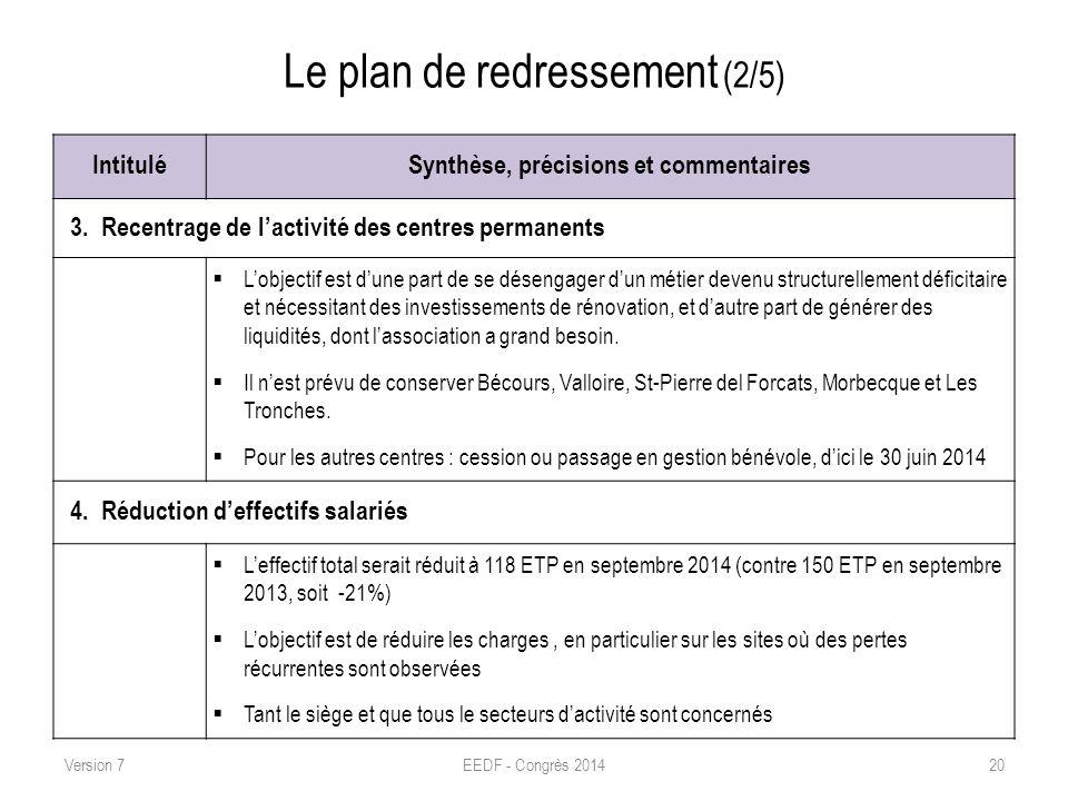 Le plan de redressement (2/5) IntituléSynthèse, précisions et commentaires 3. Recentrage de lactivité des centres permanents Lobjectif est dune part d