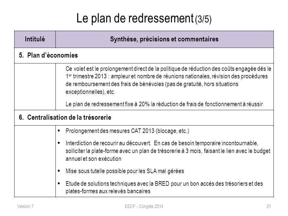 Le plan de redressement (3/5) IntituléSynthèse, précisions et commentaires 5. Plan déconomies Ce volet est le prolongement direct de la politique de r