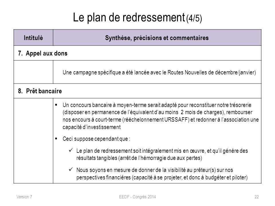 Le plan de redressement (4/5) IntituléSynthèse, précisions et commentaires 7. Appel aux dons Une campagne spécifique a été lancée avec le Routes Nouve