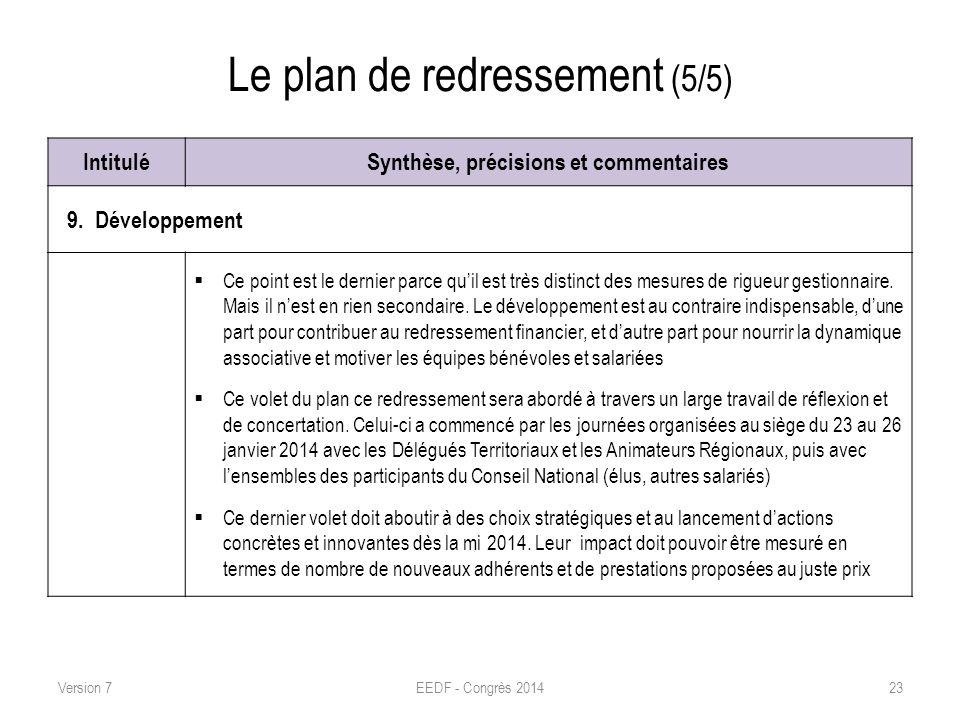 Le plan de redressement (5/5) IntituléSynthèse, précisions et commentaires 9. Développement Ce point est le dernier parce quil est très distinct des m