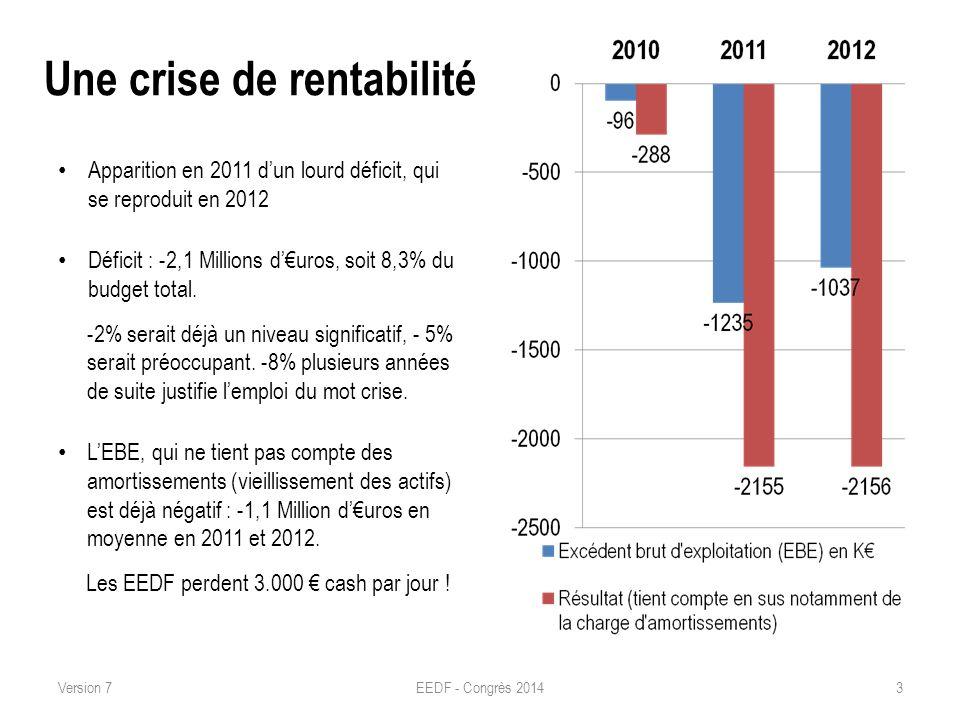 Une crise de rentabilité Apparition en 2011 dun lourd déficit, qui se reproduit en 2012 Déficit : -2,1 Millions duros, soit 8,3% du budget total. -2%