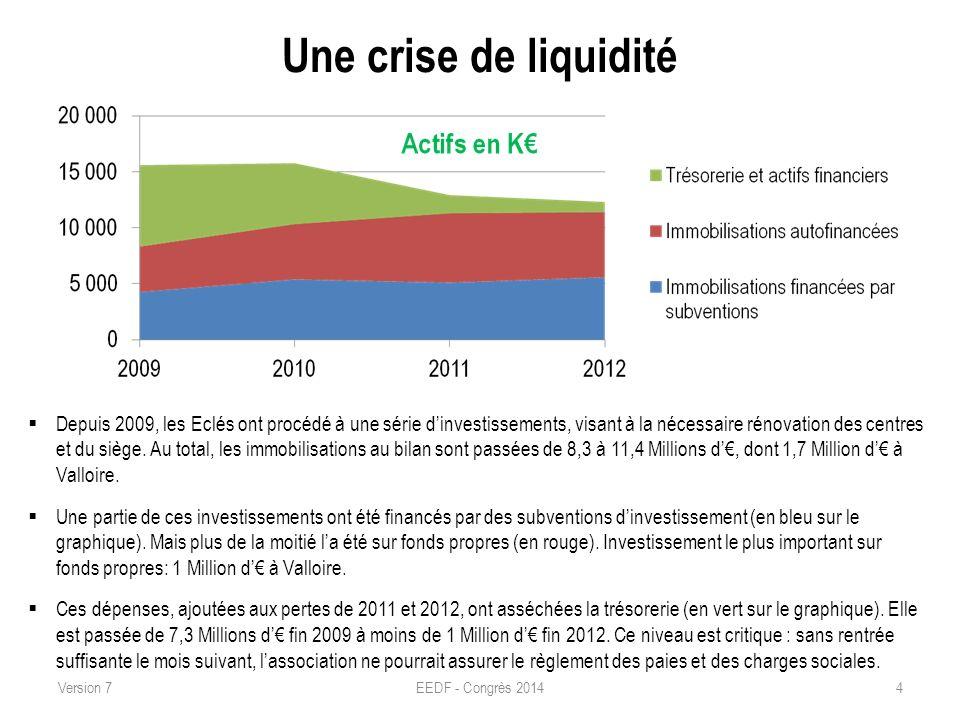 Une crise de liquidité EEDF - Congrès 20144 Depuis 2009, les Eclés ont procédé à une série dinvestissements, visant à la nécessaire rénovation des cen