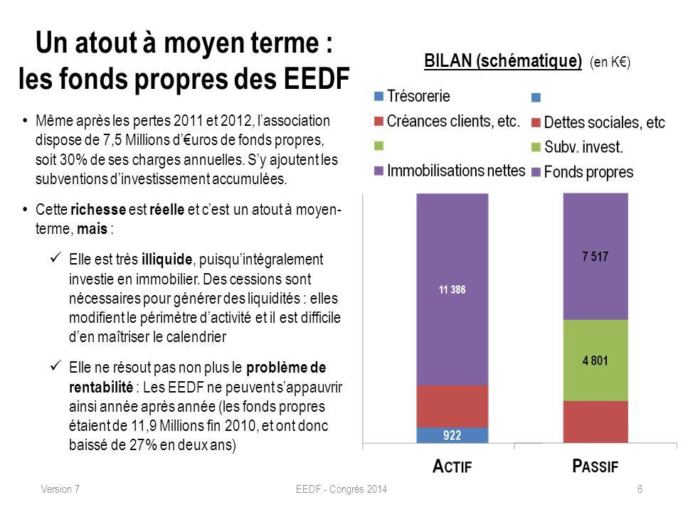 Un atout à moyen terme : les fonds propres des EEDF Même après les pertes 2011 et 2012, lassociation dispose de 7,5 Millions duros de fonds propres, s