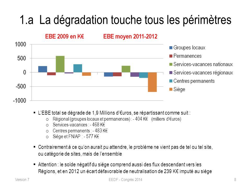 1.a La dégradation touche tous les périmètres EEDF - Congrès 20148 LEBE total se dégrade de 1,9 Millions duros, se répartissant comme suit : o Régiona
