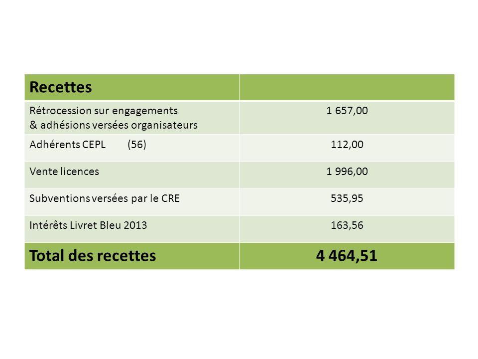 Recettes Rétrocession sur engagements & adhésions versées organisateurs 1 657,00 Adhérents CEPL (56)112,00 Vente licences1 996,00 Subventions versées