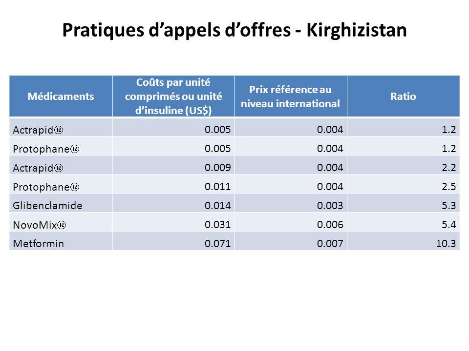 High tender prices compared to international prices Pratiques dappels doffres - Kirghizistan Médicaments Coûts par unité comprimés ou unité dinsuline