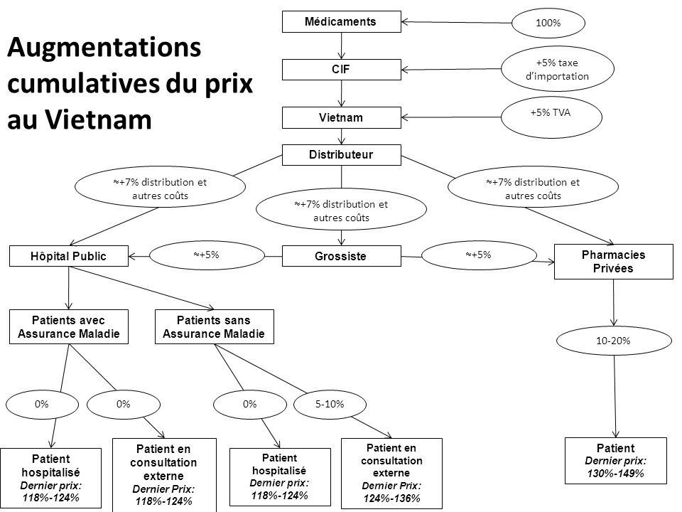 Patient en consultation externe Dernier Prix: 118%-124% Patient Dernier prix: 130%-149% Pharmacies Privées +5% TVA 100% +5% taxe dimportation Médicame