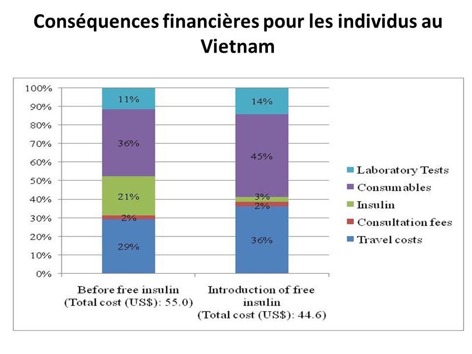 Conséquences financières pour les individus au Vietnam