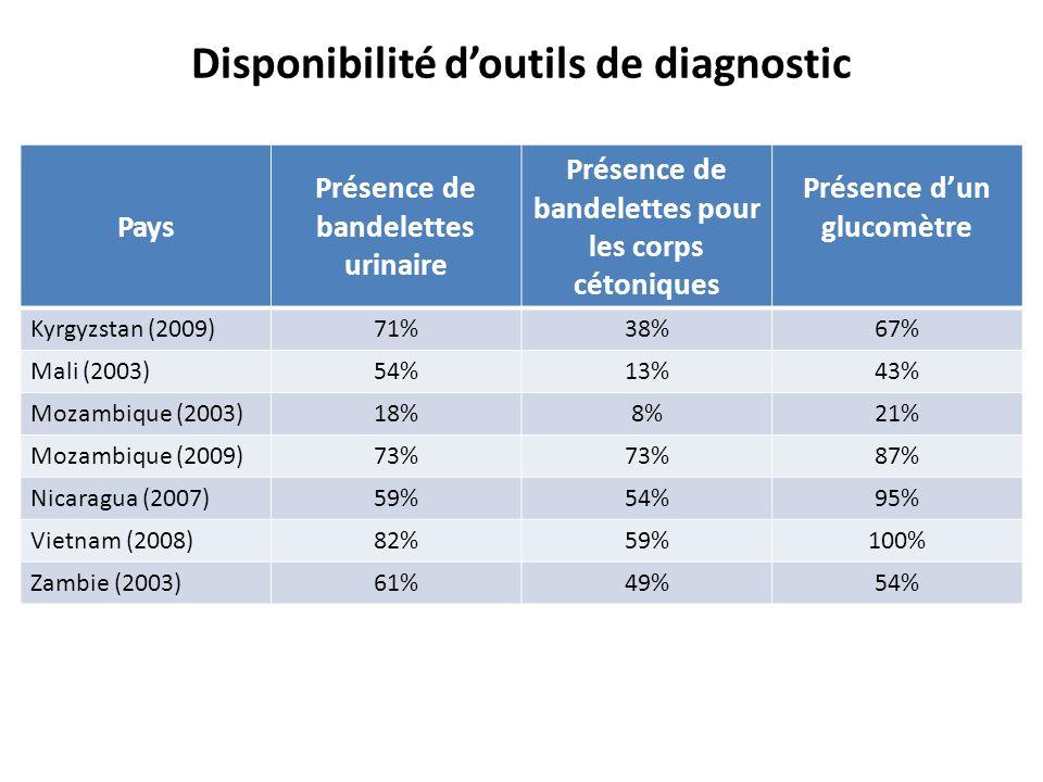 Disponibilité doutils de diagnostic Pays Présence de bandelettes urinaire Présence de bandelettes pour les corps cétoniques Présence dun glucomètre Ky