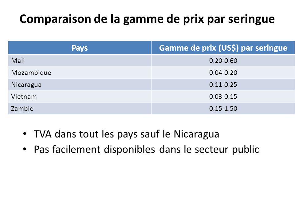 Comparaison de la gamme de prix par seringue PaysGamme de prix (US$) par seringue Mali0.20-0.60 Mozambique0.04-0.20 Nicaragua0.11-0.25 Vietnam0.03-0.1