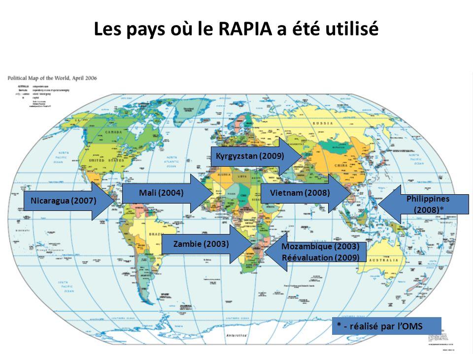 Les pays où le RAPIA a été utilisé Zambie (2003) Mozambique (2003) Réévaluation (2009) Nicaragua (2007) Philippines (2008)* Mali (2004)Vietnam (2008)