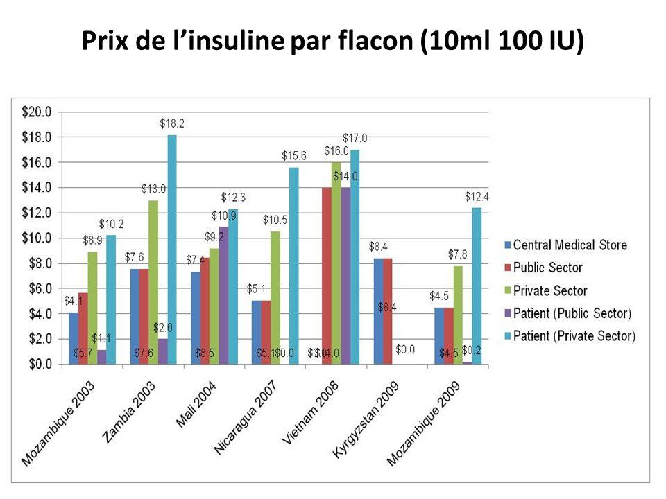 Prix de linsuline par flacon (10ml 100 IU)