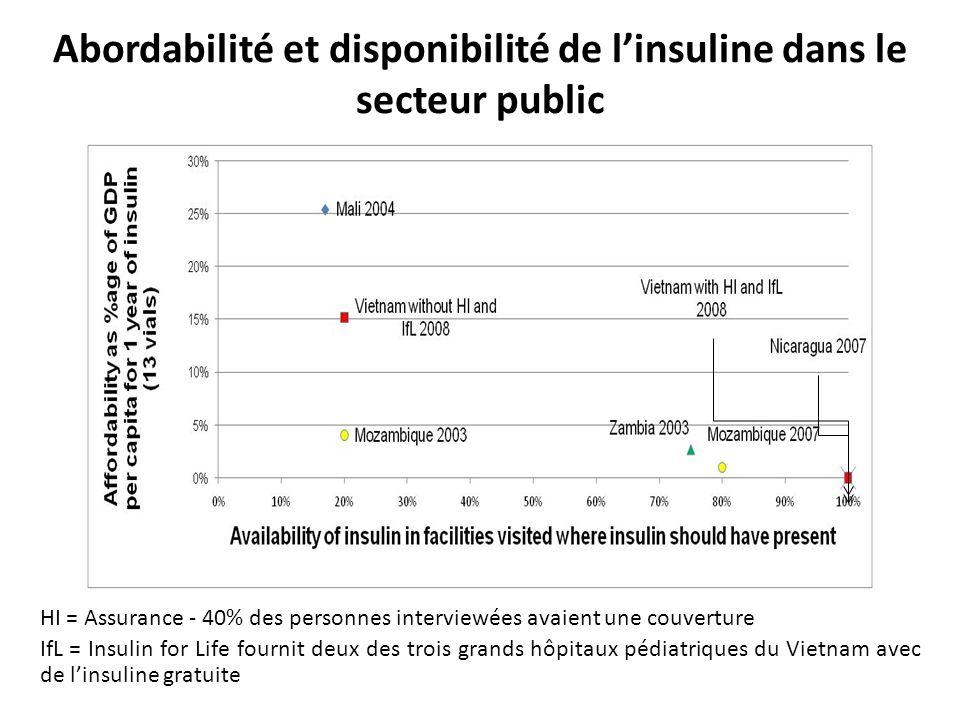 Abordabilité et disponibilité de linsuline dans le secteur public HI = Assurance - 40% des personnes interviewées avaient une couverture IfL = Insulin