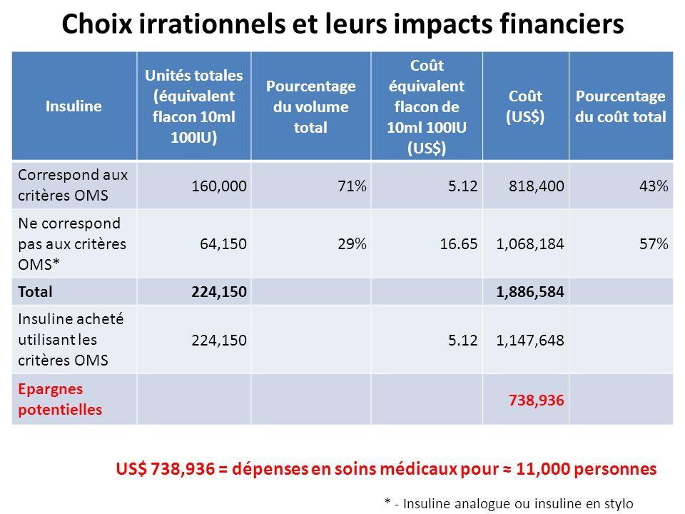 Insuline Unités totales (équivalent flacon 10ml 100IU) Pourcentage du volume total Coût équivalent flacon de 10ml 100IU (US$) Coût (US$) Pourcentage d