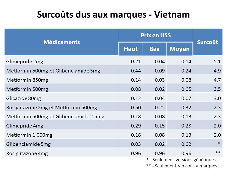 High tender prices compared to international prices Surcoûts dus aux marques - Vietnam Médicaments Prix en US$ Surcoût HautBasMoyen Glimepride 2mg0.21