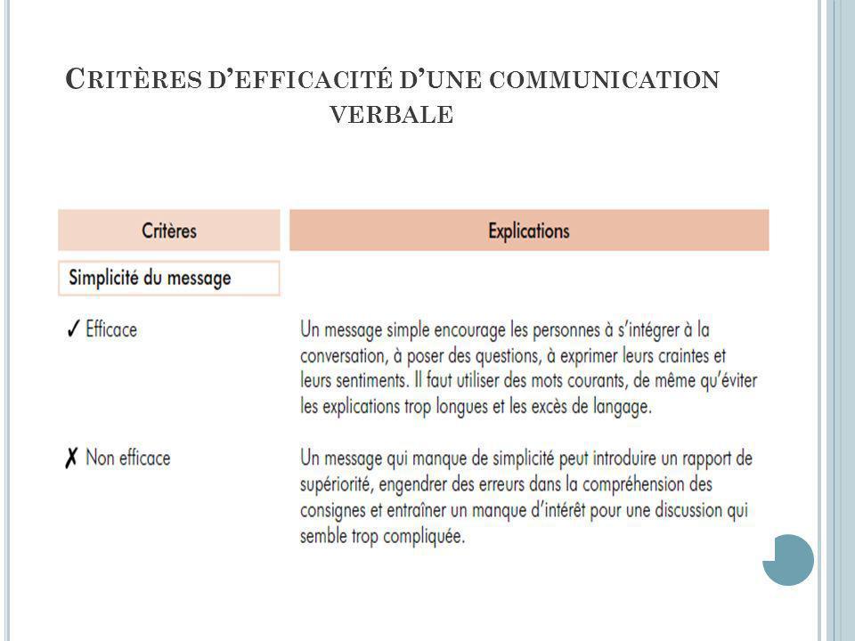 C RITÈRES D EFFICACITÉ D UNE COMMUNICATION VERBALE
