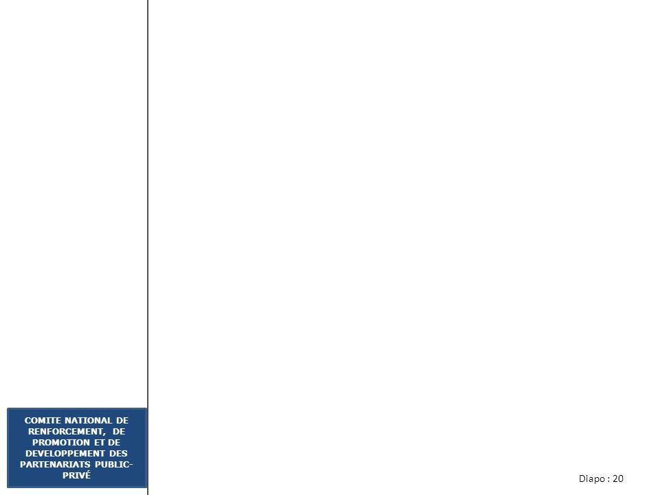 Diapo : 19 COMITE NATIONAL DE RENFORCEMENT, DE PROMOTION ET DE DEVELOPPEMENT DES PARTENARIATS PUBLIC- PRIVÉ Affirmation dune volonté politique réelle assortie de garanties; Implication affirmée des acteurs; Mise en place dun Fonds dEtudes Projets (FEP) rattaché à lUnité PPP Prise en charge du processus dimplantation dans le cadre dun dialogue avec les entités porteuses de projets; Développement des capacités techniques des acteurs locaux pour prendre en charge les projets.
