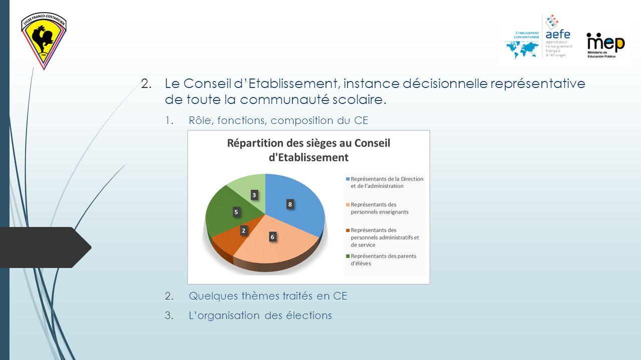 2.Le Conseil dEtablissement, instance décisionnelle représentative de toute la communauté scolaire.