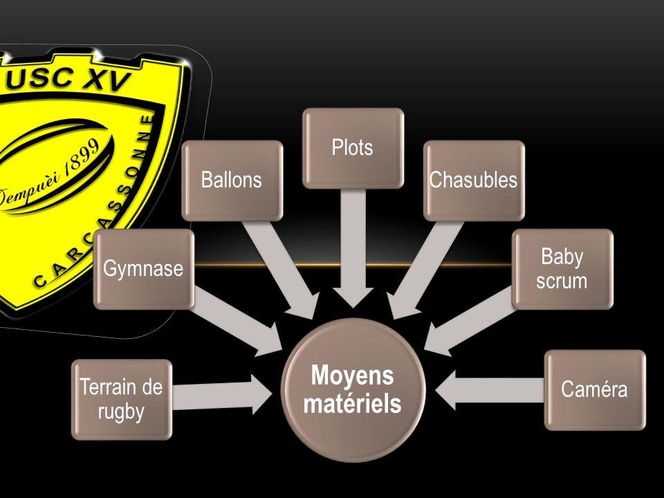 Moyens matériels Terrain de rugby GymnaseBallonsPlotsChasubles Baby scrum Caméra