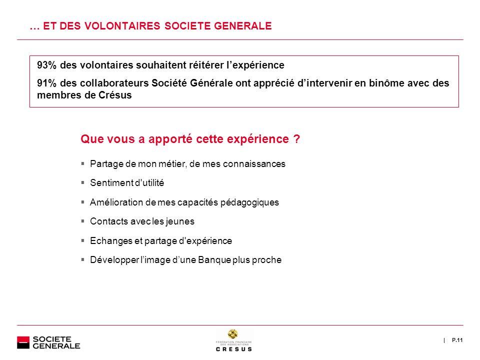 | … ET DES VOLONTAIRES SOCIETE GENERALE P.11 93% des volontaires souhaitent réitérer lexpérience 91% des collaborateurs Société Générale ont apprécié