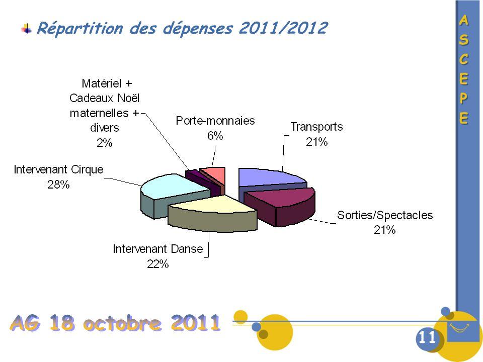 Répartition des dépenses 2011/2012 11