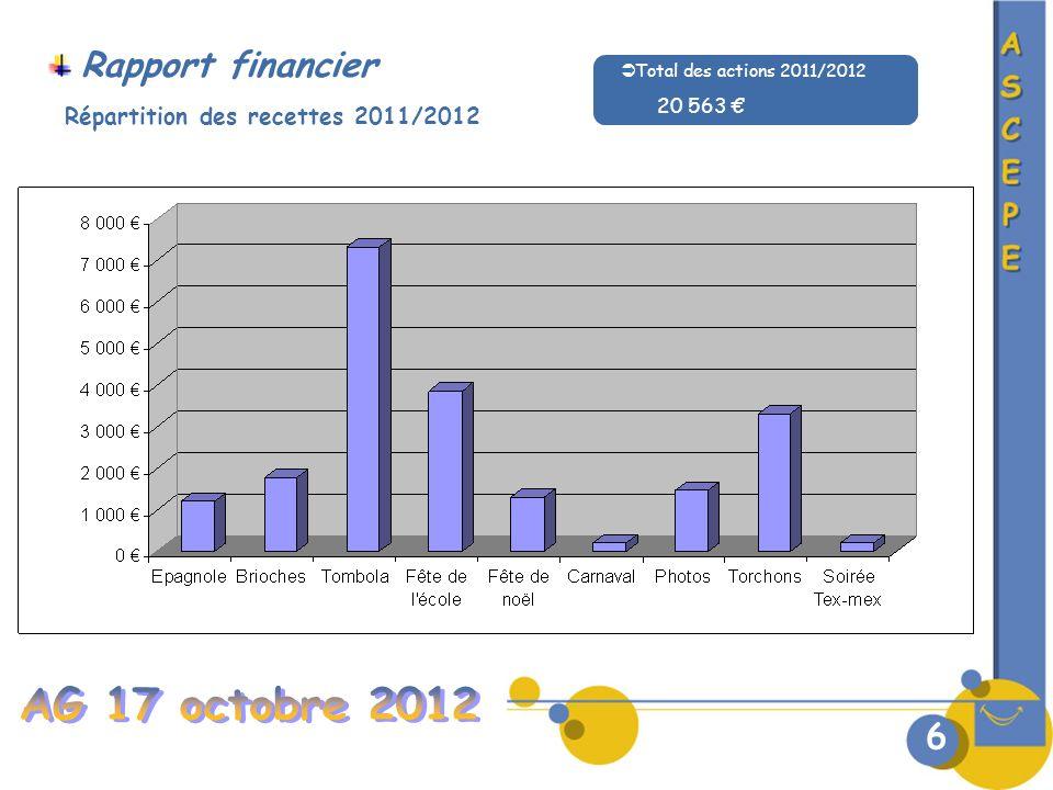 Rapport financier 6 Répartition des recettes 2011/2012 Total des actions 2011/2012 20 563